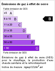 GES B